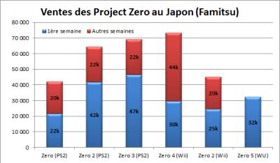 Ventes de project Zero au fil du temps