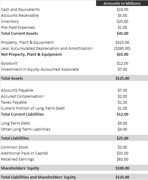 SNS balance sheet