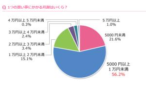 複数の習い事をしている子どもは半数以上 出典:women.benesse.ne.jp