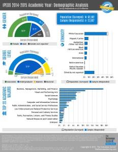 IPEDS 2014-2015 Demographic Analysis as of Graduation