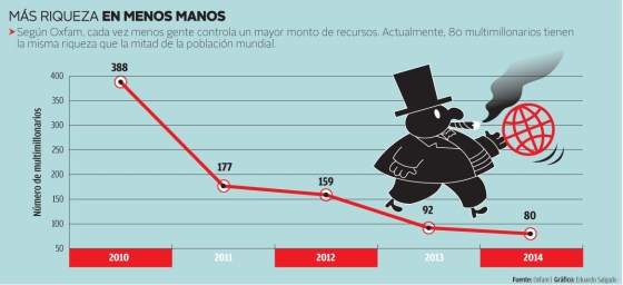 Gráfico da Oxfam revela crescimento acelerado da desigualdade. Em 2010, eram necessários 388 mega-bilionários para igualar a riqueza de metade da população do planeta. Em 2015, este número já havia caído para 58