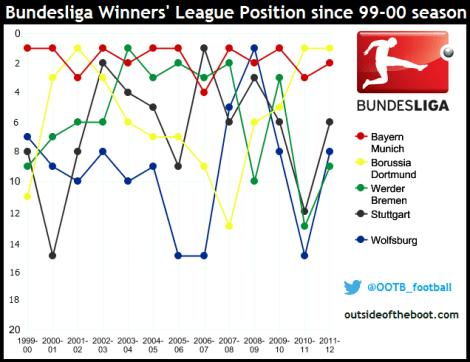 Bundesliga Winners League Positions since 1999-00 season