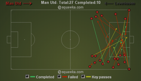 United's emphasis on wing play via squawka.com