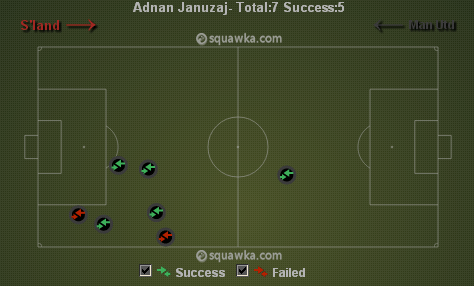 Januzaj take-ons against Sunderland via squawka.com