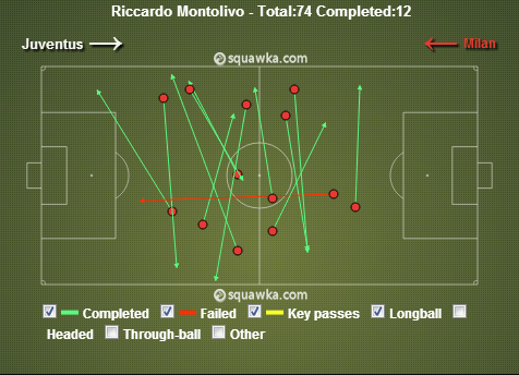 Long cross field passes by Riccardo Montolivo via squawka.com