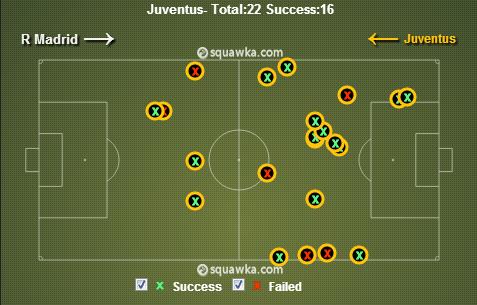 Juventus Tackles. via squawka.com