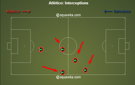 Atletico interceptions in the first 20 minutes of the match. via squawka.com