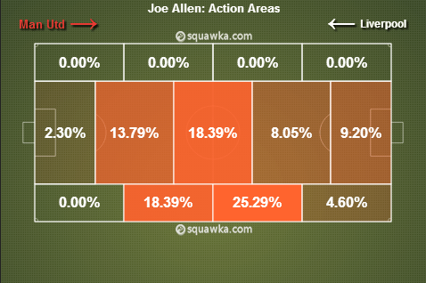 Joe Allen: Action Areas (via Squawka)