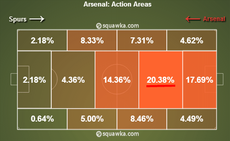 A lot of the play was in Arsenal's defensive territory. via squawka.com