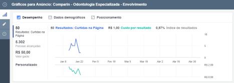 Anúncio Local (1) - Resultados | R$ 50,00 de investimento por 10 dias