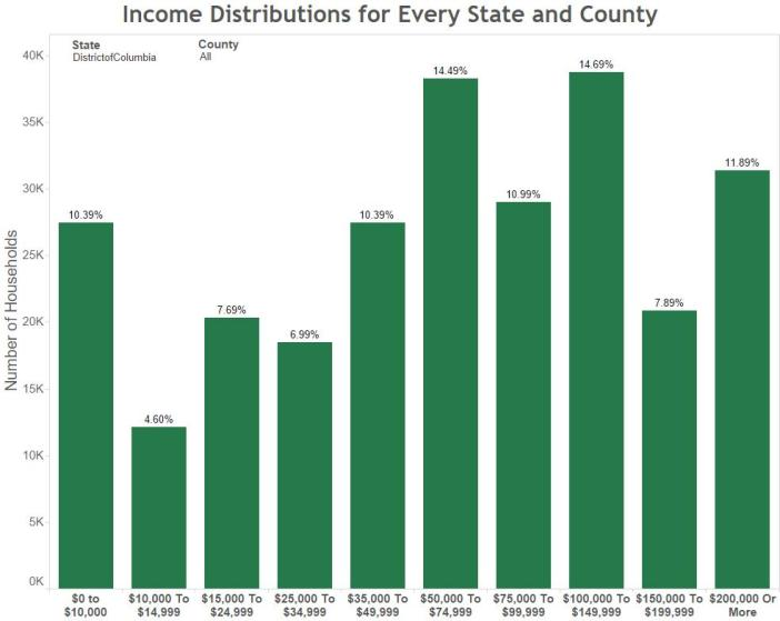 Income Distributions for Every State and County dc