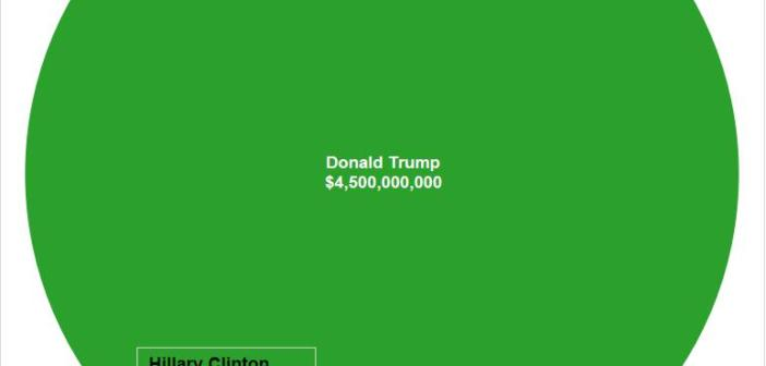 The Net Worth of All Presidential Candidates