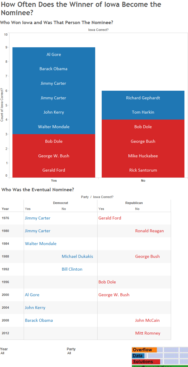 How Often Does the Winner of Iowa Become the Nominee Mobile