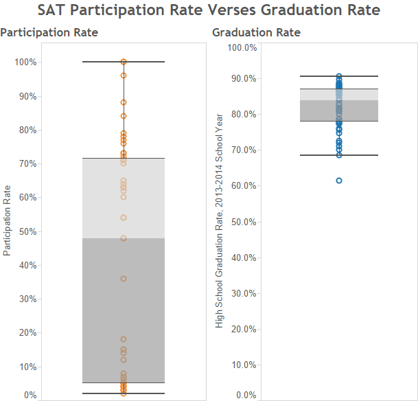 SAT Participation Rate Verses Graduation Rate