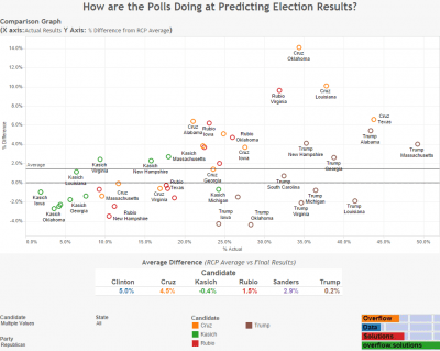 How are the Polls Doing at Predicting Election Results Republican