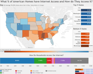 What % of American Homes have Internet Access and How do They Access It