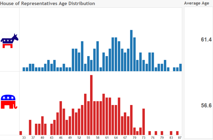 House of Reps Age