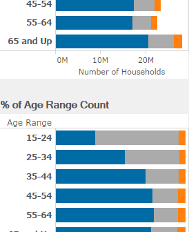 Does the Type of Home You Own or Rent Change With Age Mobile