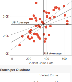 Is the Violent Crime Rate Related to the Property Crime Rate - Mobile
