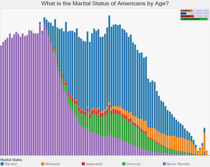 What is the Marital Status of Americans by Age