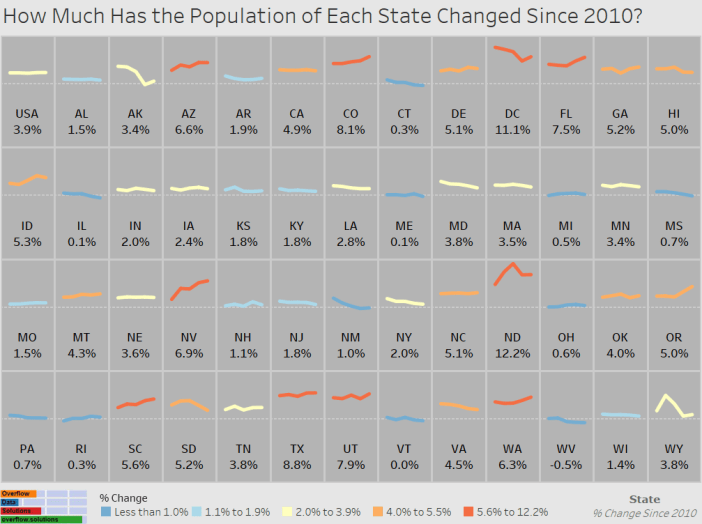 How Much Has the Population of Each State Changed Since 2010 Final