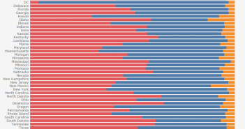 Election Results by State - Bar Graph