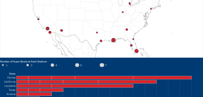 What State Has Hosted The Most Super Bowls