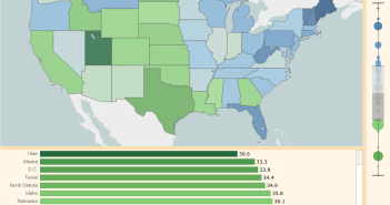 What is the median age of the residents in each state