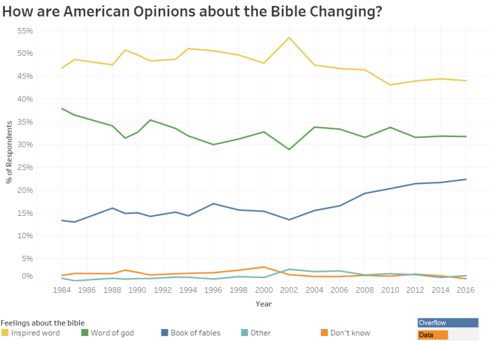 How are American Opinions about the Bible Changing