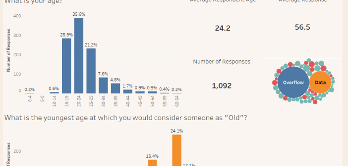 How old is old - Responses