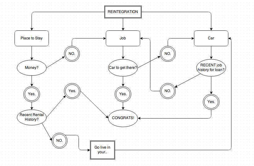 Reintegration Flow Chat