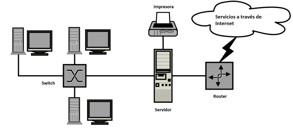 """""""diagrama de red y el origen de la nube"""
