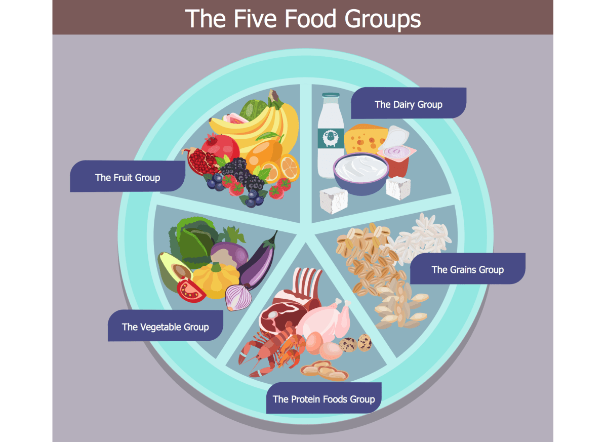 The Basics of a Healthy, Balanced Diet