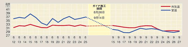 ガイナ塗布前後の夏季温度比較