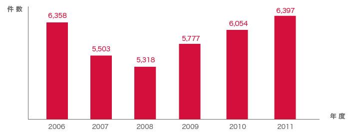トラブル増加のグラフ
