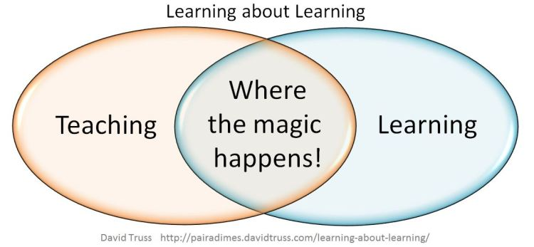"""Learning About Learning - David Truss - BY-NC-SA"""