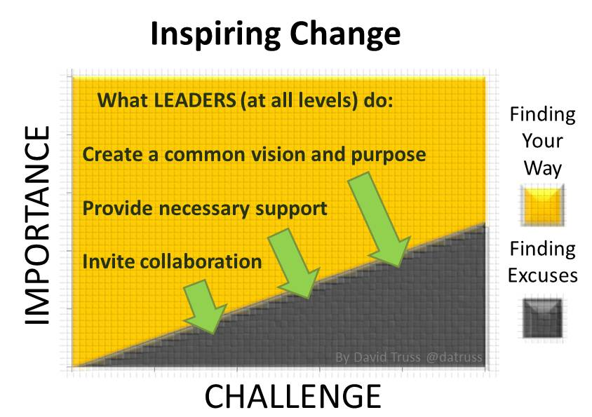 explain how to lead others to positively embrace innovation and change Change, this can help bring innovation, renewal, and success to the organization some management theorists argue that effective strategy, culture, efficient work processes, and other management tools—not leadership—determine organizational success 4 for example, they.