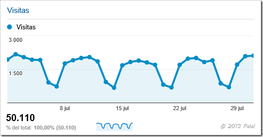 Palel.es - Estadísticas julio 2013