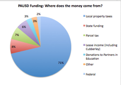 PAUSD revenue chart