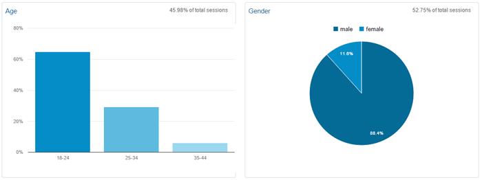 Demografi PanduanIM