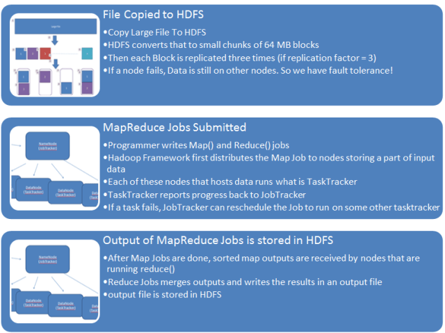 HDFS MapReduce inner workings