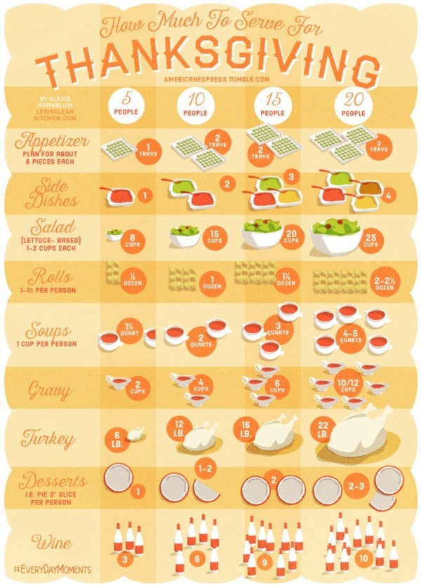 How Much Food Do You Need For Thanksgiving Party Ideas