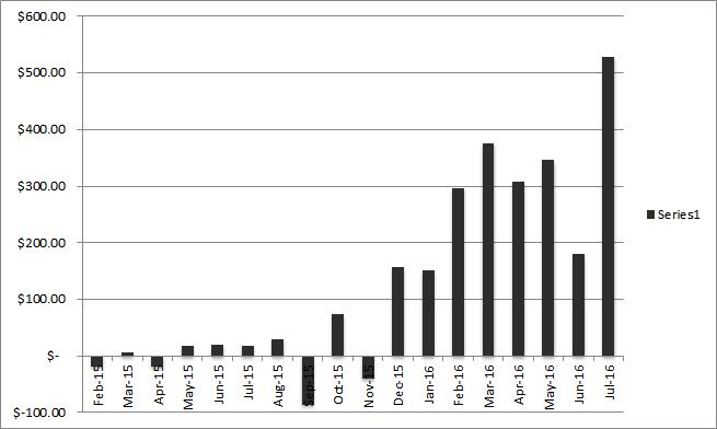 july 2016 Balance Progress