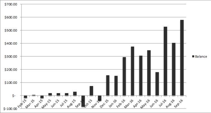 income balance september