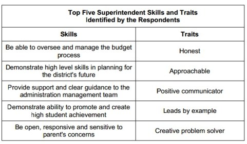 Superintendent Traits