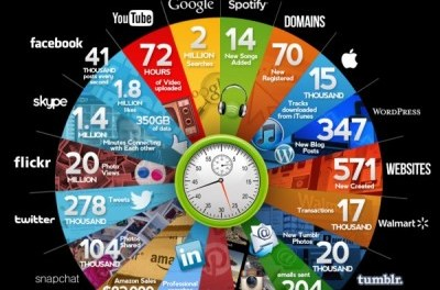 The Amazing Content Created and Shared Online in 60 Seconds