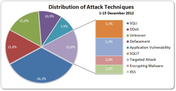 Distribution 1-15 December 2012
