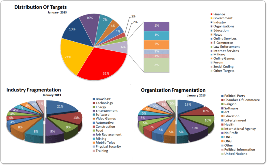 Distribution Of Targets January 2013