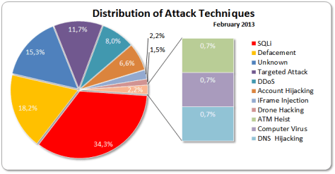 Distribution Of Attack Techniques 16-31 Febrary 2013