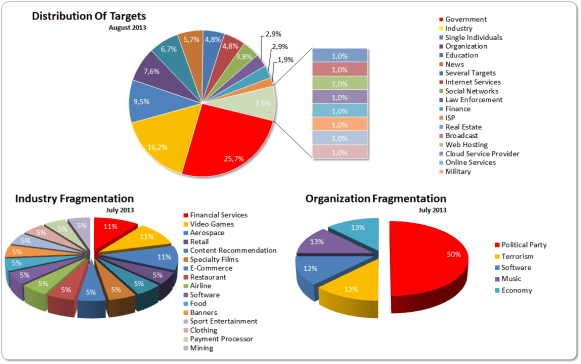 August 2013 Targets